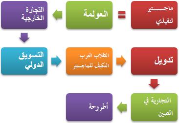 دورة التسويق الإحترافي